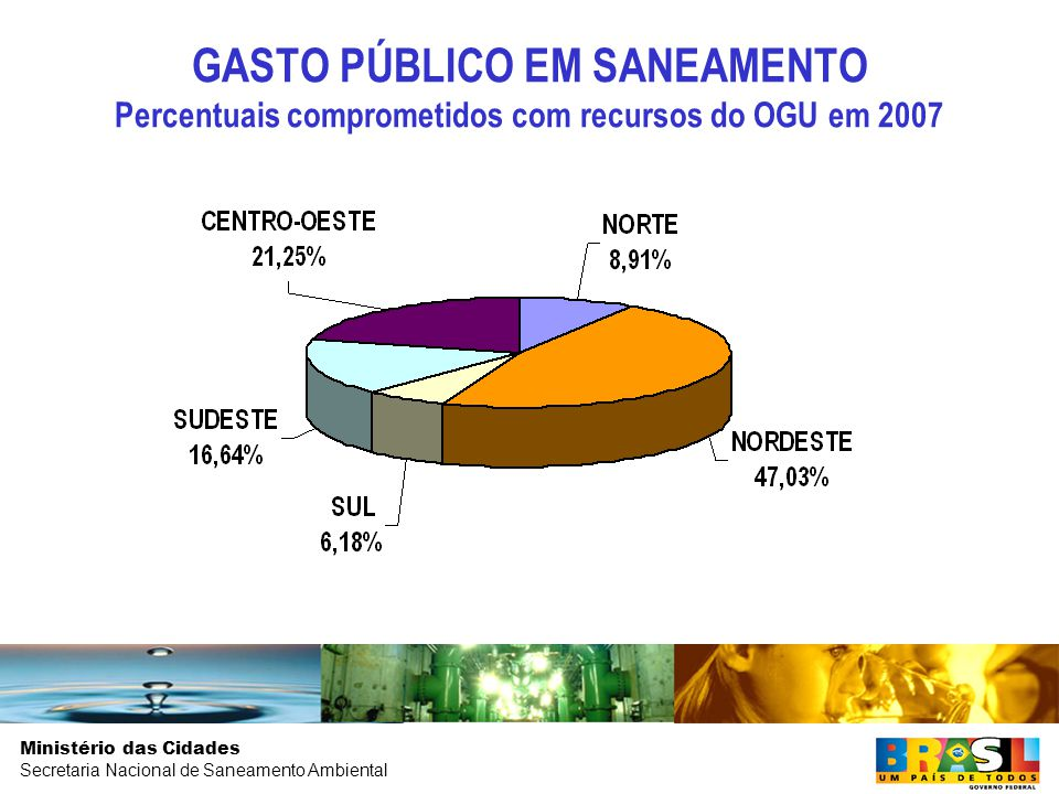GASTO PÚBLICO EM SANEAMENTO Percentuais comprometidos com recursos do OGU em 2007