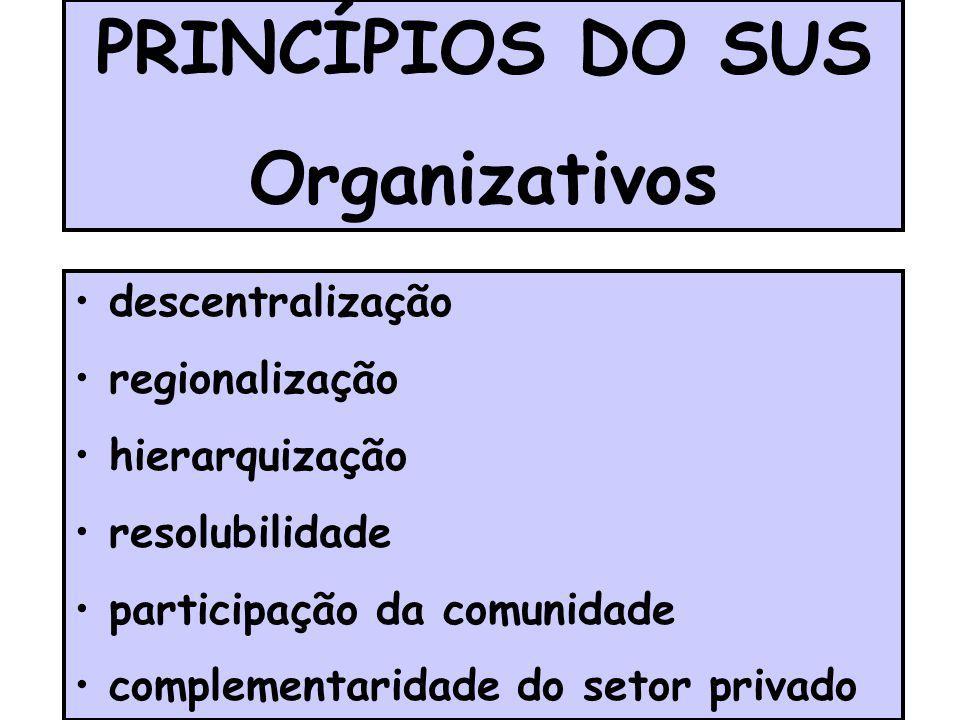 PRINCÍPIOS DO SUS Organizativos