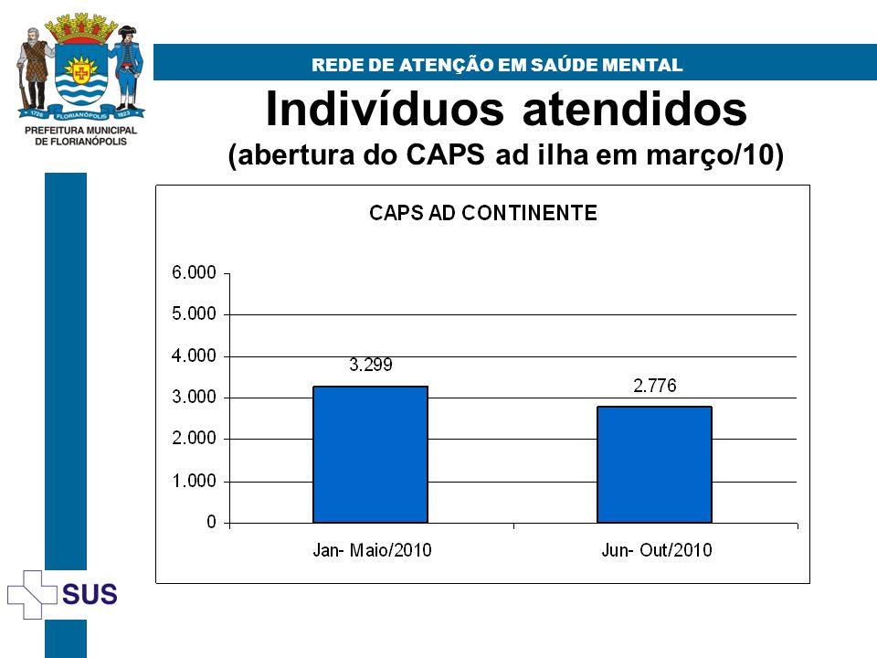 Indivíduos atendidos (abertura do CAPS ad ilha em março/10)