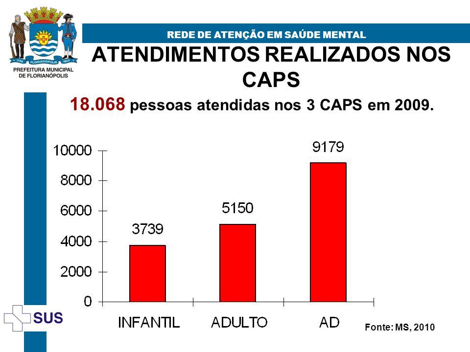 ATENDIMENTOS REALIZADOS NOS CAPS