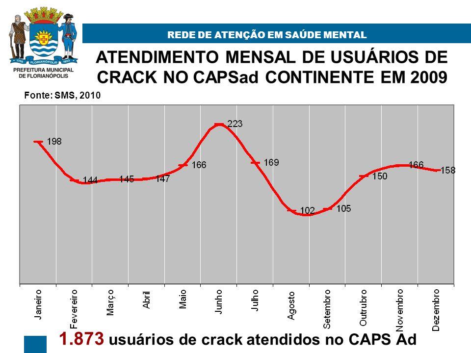 ATENDIMENTO MENSAL DE USUÁRIOS DE CRACK NO CAPSad CONTINENTE EM 2009