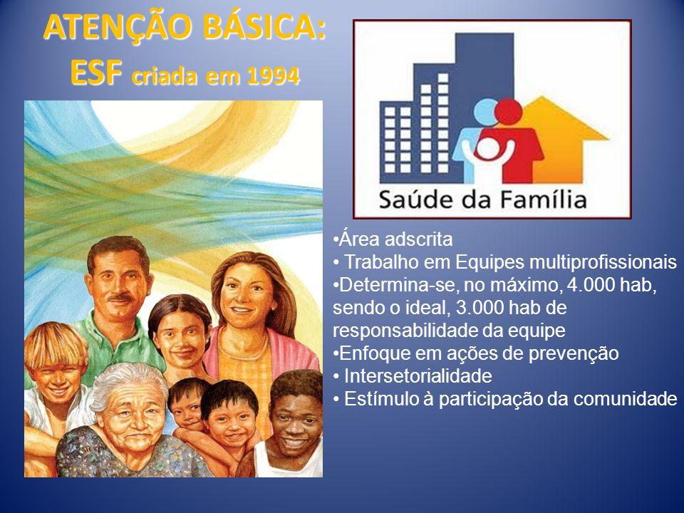 ATENÇÃO BÁSICA: ESF criada em 1994