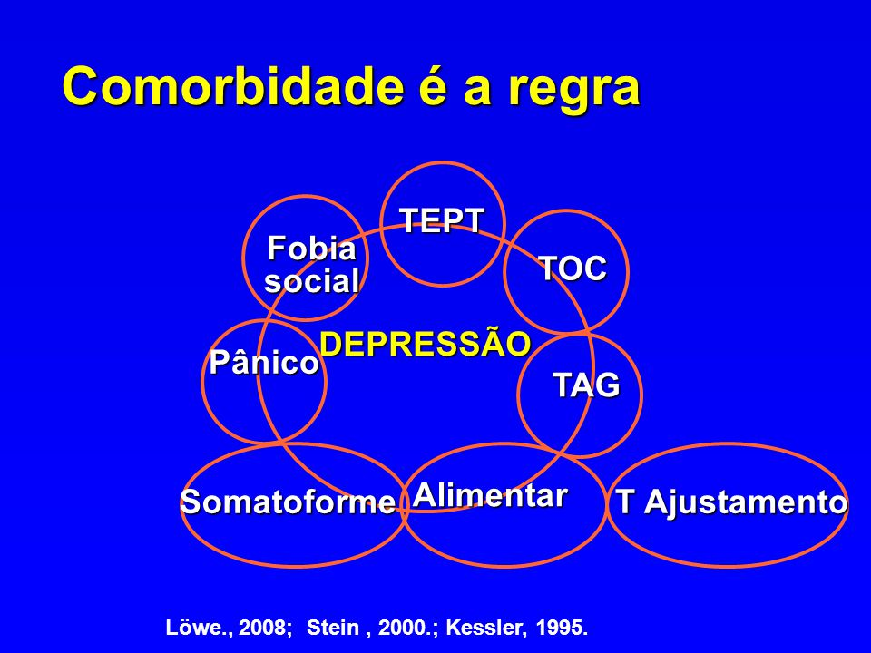 Comorbidade é a regra TEPT Fobia social TOC Pânico DEPRESSÃO TAG