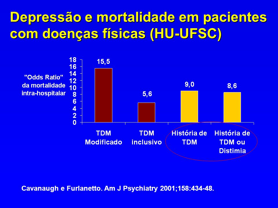 Depressão e mortalidade em pacientes com doenças físicas (HU-UFSC)
