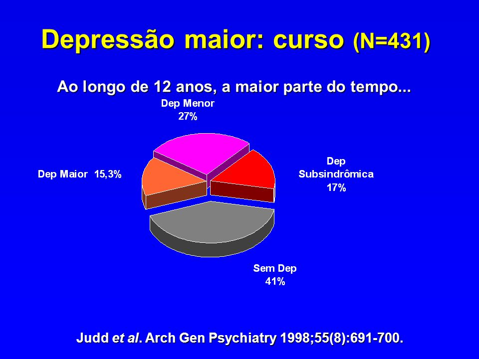 Depressão maior: curso (N=431)