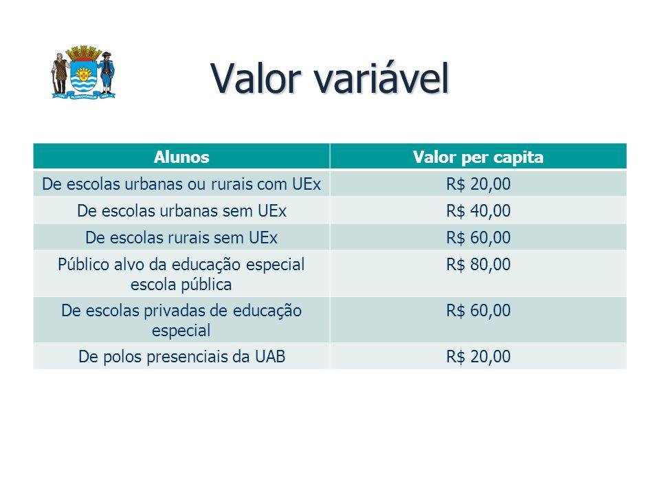 Valor variável Alunos Valor per capita