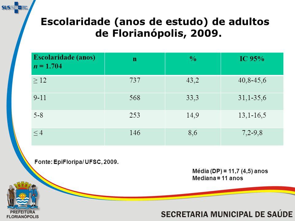 Escolaridade (anos de estudo) de adultos de Florianópolis, 2009.