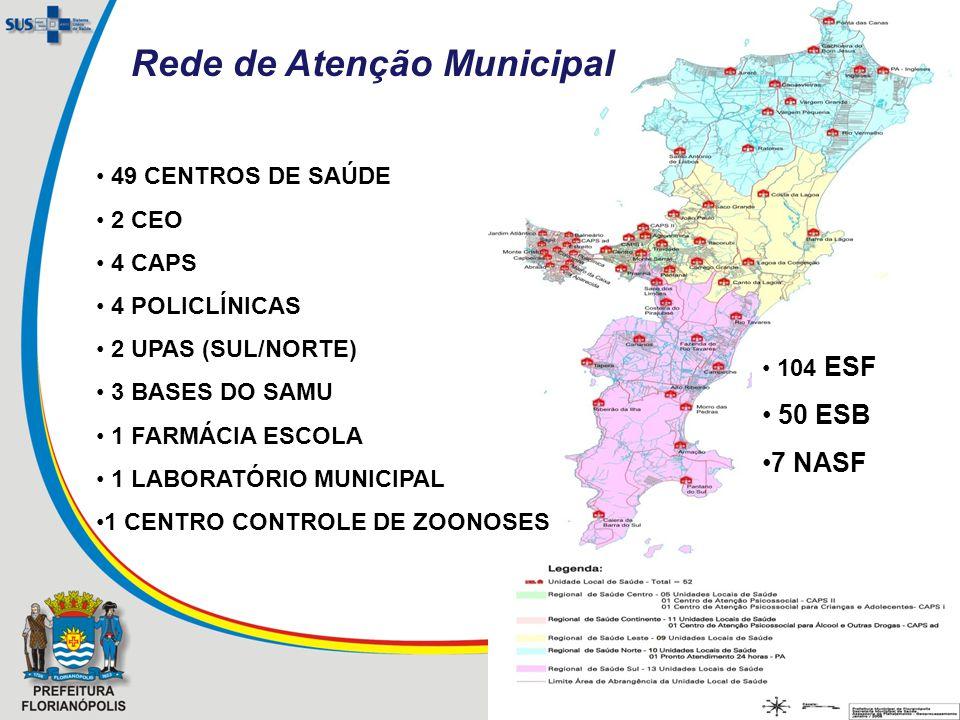Rede de Atenção Municipal