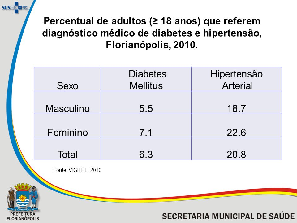 Percentual de adultos (≥ 18 anos) que referem diagnóstico médico de diabetes e hipertensão, Florianópolis, 2010.