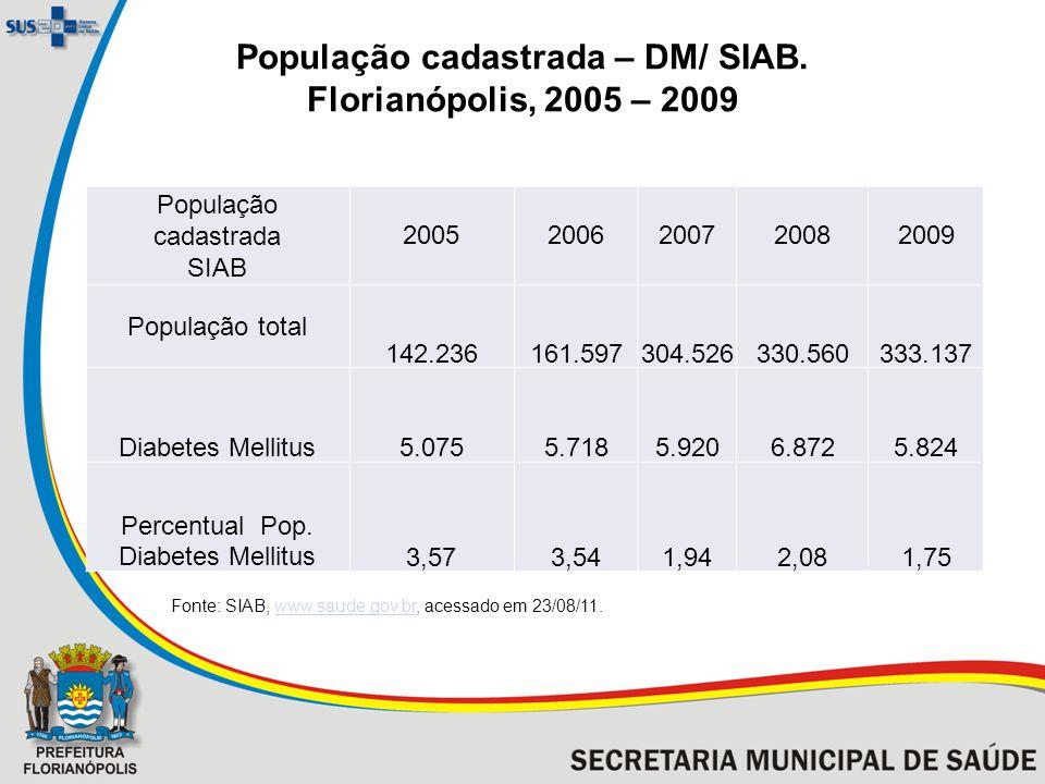 População cadastrada – DM/ SIAB. Florianópolis, 2005 – 2009