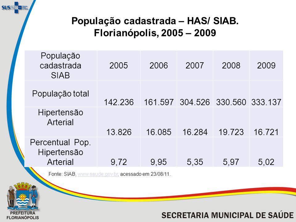 População cadastrada – HAS/ SIAB. Florianópolis, 2005 – 2009