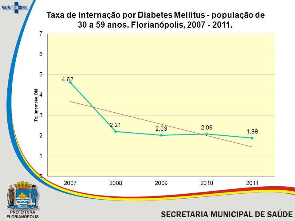 Taxa de internação por Diabetes Mellitus - população de 30 a 59 anos