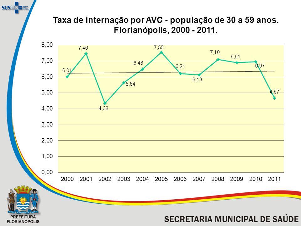 Taxa de internação por AVC - população de 30 a 59 anos