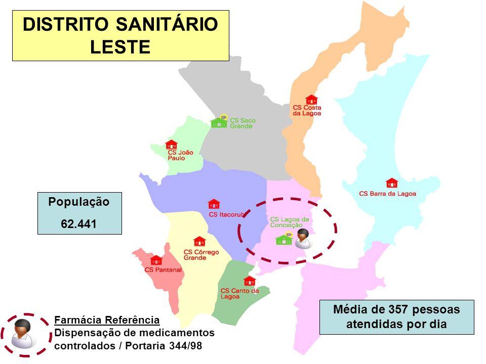 DISTRITO SANITÁRIO LESTE Média de 357 pessoas atendidas por dia