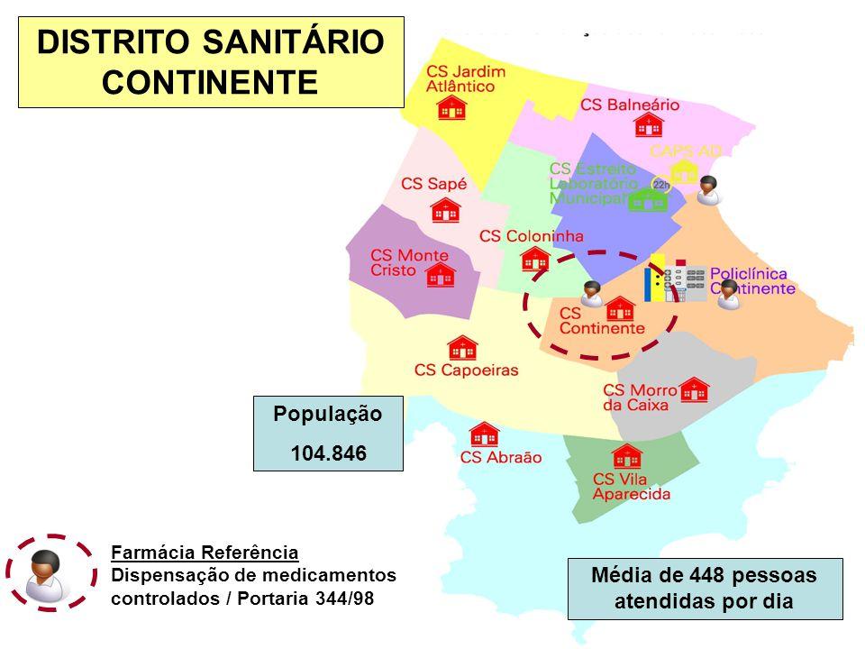 DISTRITO SANITÁRIO CONTINENTE Média de 448 pessoas atendidas por dia