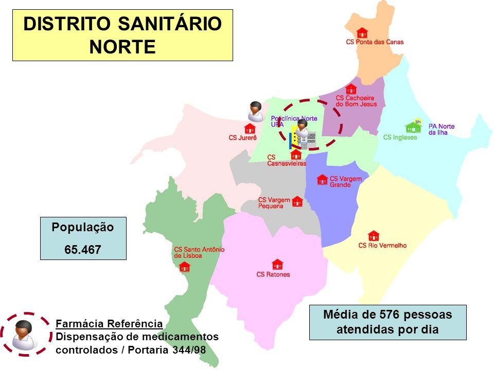 DISTRITO SANITÁRIO NORTE Média de 576 pessoas atendidas por dia