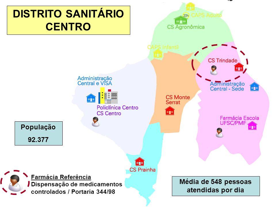 DISTRITO SANITÁRIO CENTRO Média de 548 pessoas atendidas por dia