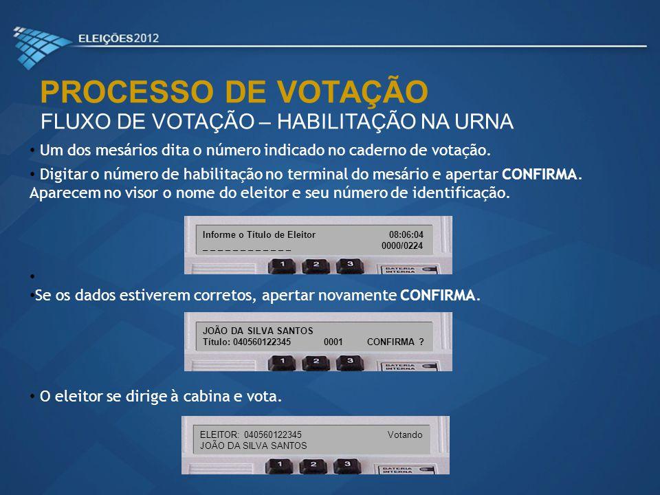 PROCESSO DE VOTAÇÃO FLUXO DE VOTAÇÃO – HABILITAÇÃO NA URNA