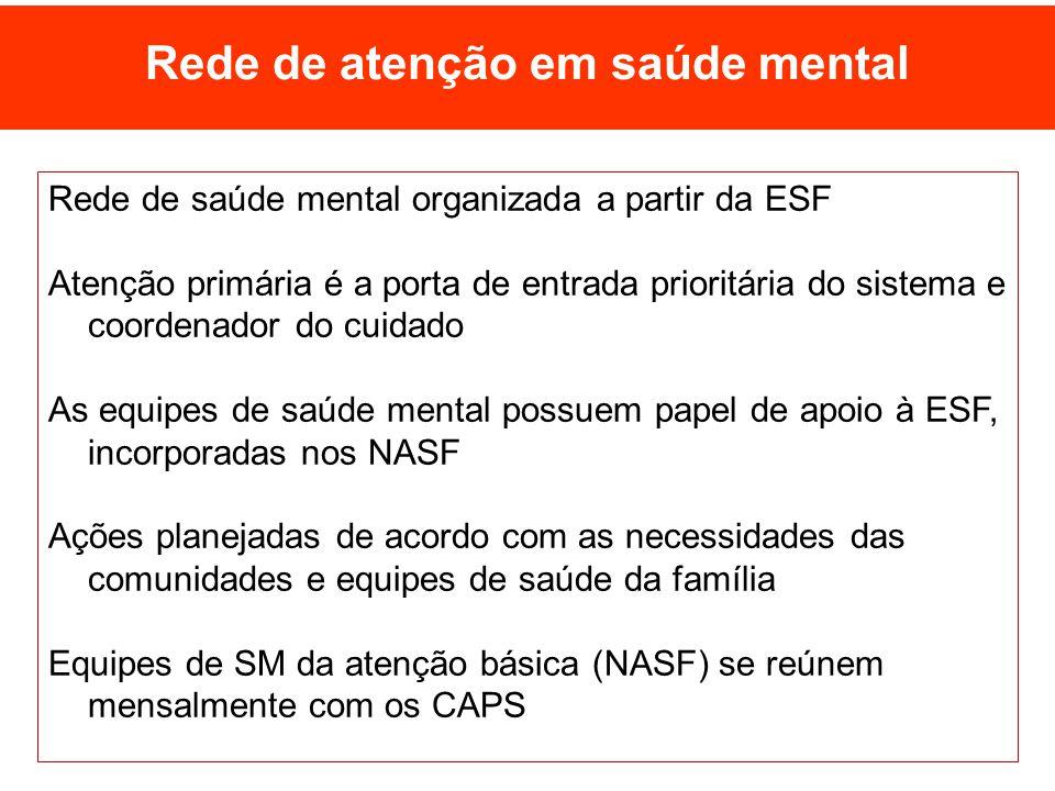 Rede de atenção em saúde mental