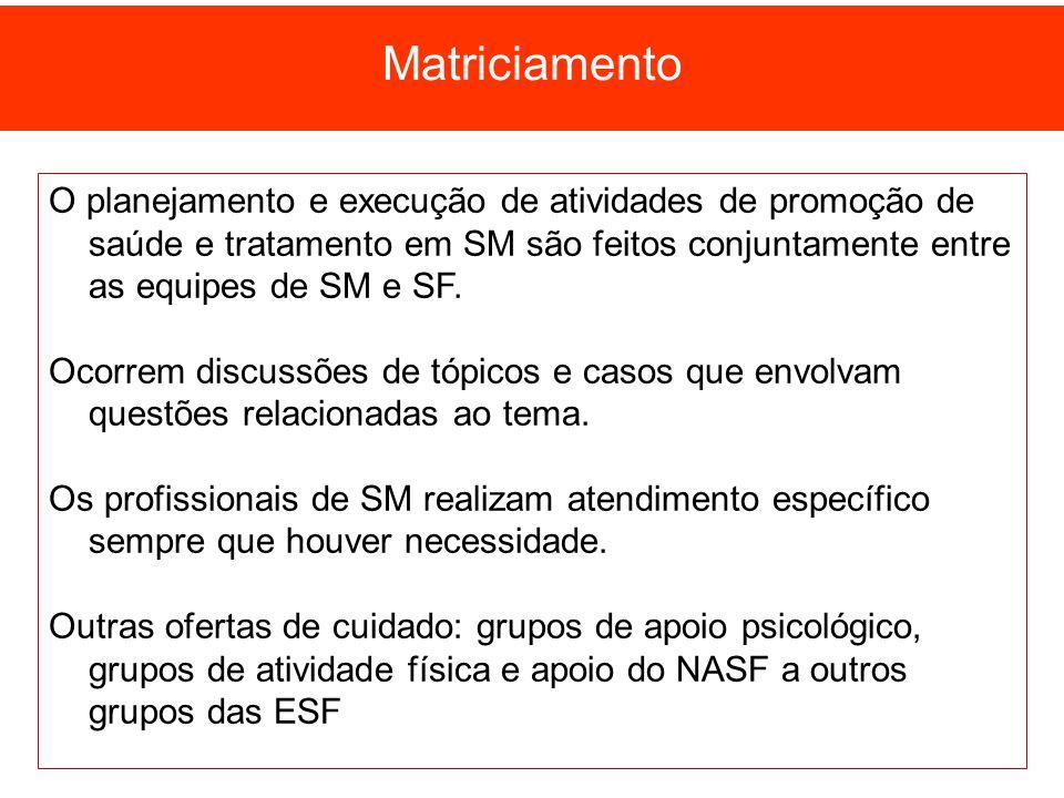 Matriciamento O planejamento e execução de atividades de promoção de saúde e tratamento em SM são feitos conjuntamente entre as equipes de SM e SF.