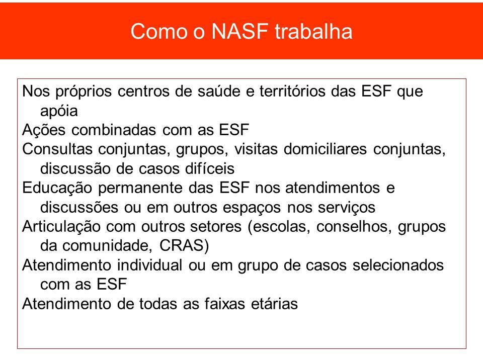 Como o NASF trabalha Nos próprios centros de saúde e territórios das ESF que apóia. Ações combinadas com as ESF.