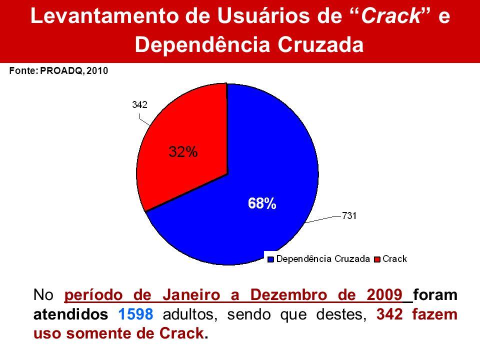 Levantamento de Usuários de Crack e Dependência Cruzada