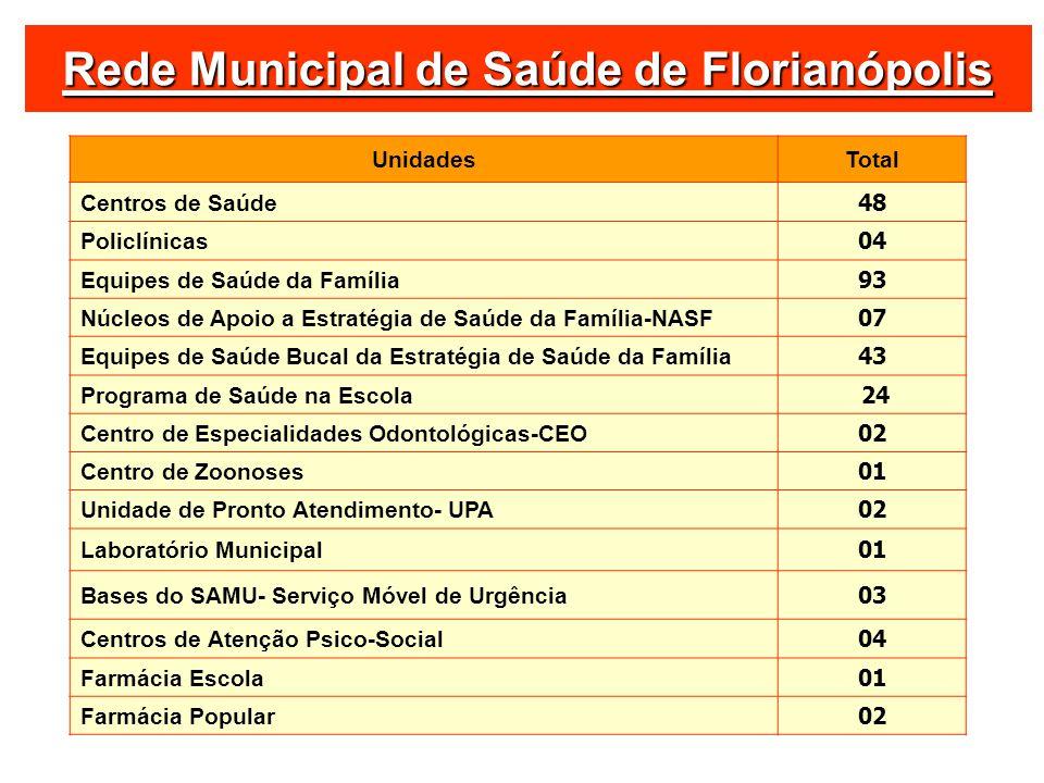 Rede Municipal de Saúde de Florianópolis