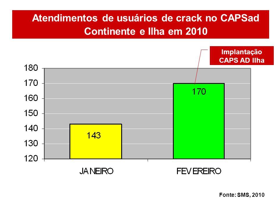 Atendimentos de usuários de crack no CAPSad Continente e Ilha em 2010