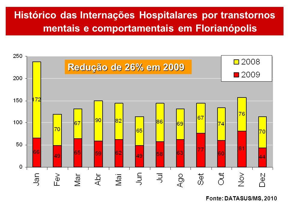 Histórico das Internações Hospitalares por transtornos mentais e comportamentais em Florianópolis