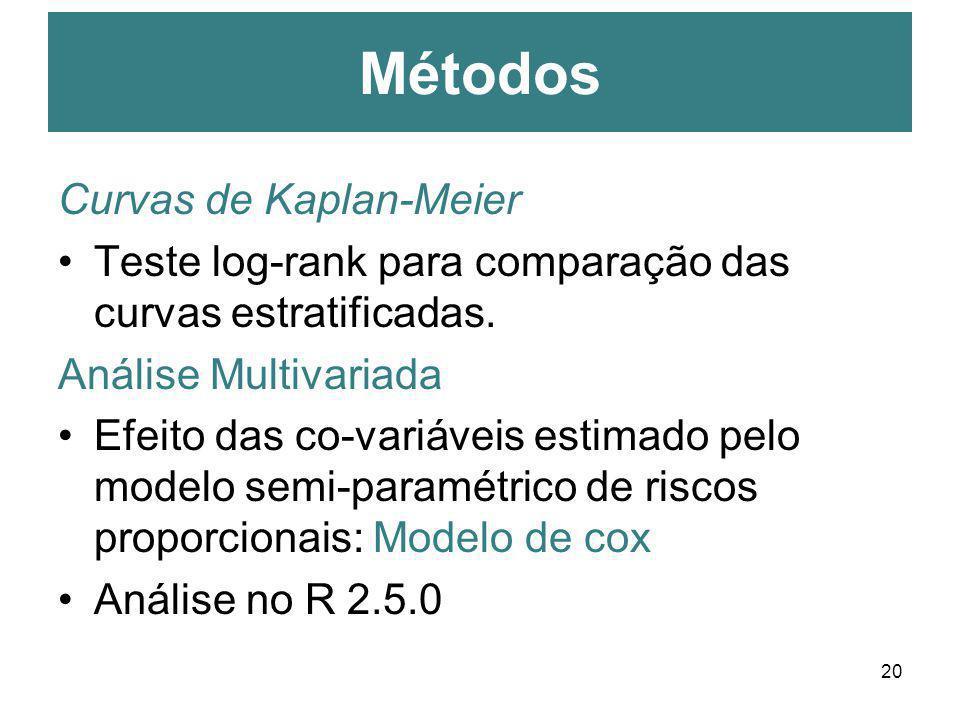 Métodos Curvas de Kaplan-Meier