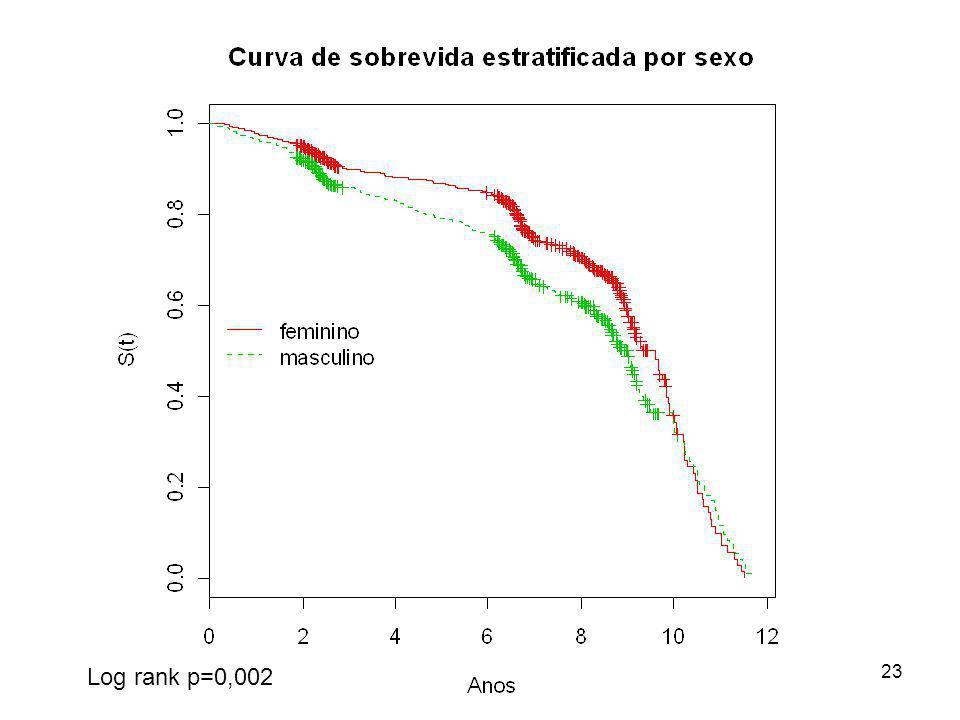 Log rank p=0,002