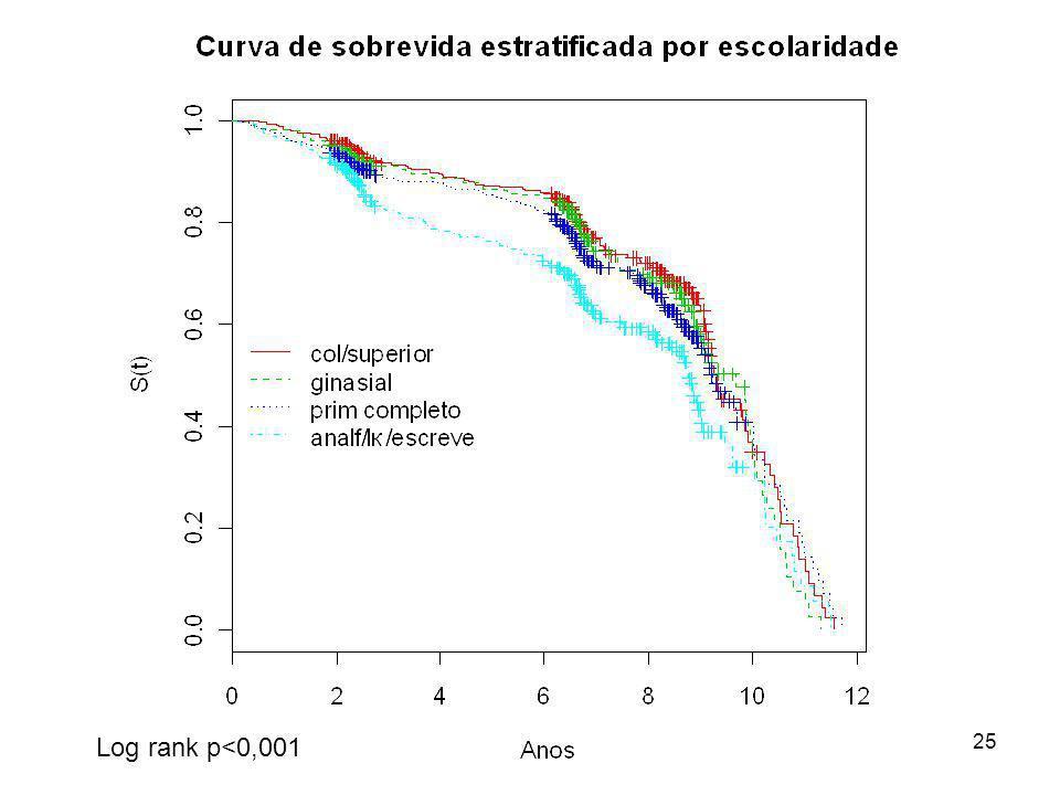 Log rank p<0,001