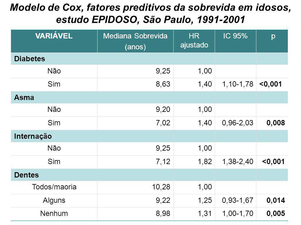 Modelo de Cox, fatores preditivos da sobrevida em idosos, estudo EPIDOSO, São Paulo, 1991-2001