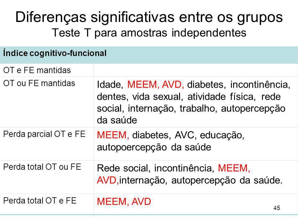 Diferenças significativas entre os grupos Teste T para amostras independentes