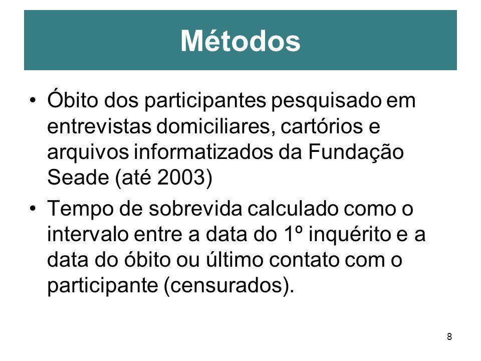 Métodos Óbito dos participantes pesquisado em entrevistas domiciliares, cartórios e arquivos informatizados da Fundação Seade (até 2003)