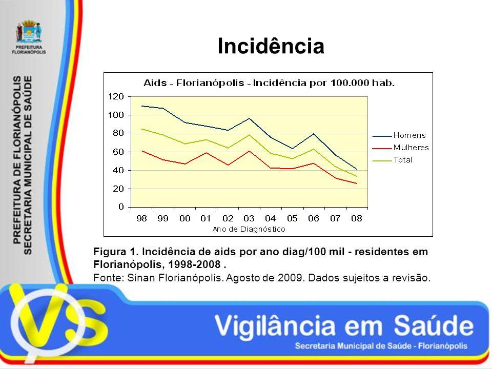 Incidência Figura 1. Incidência de aids por ano diag/100 mil - residentes em Florianópolis, 1998-2008 .