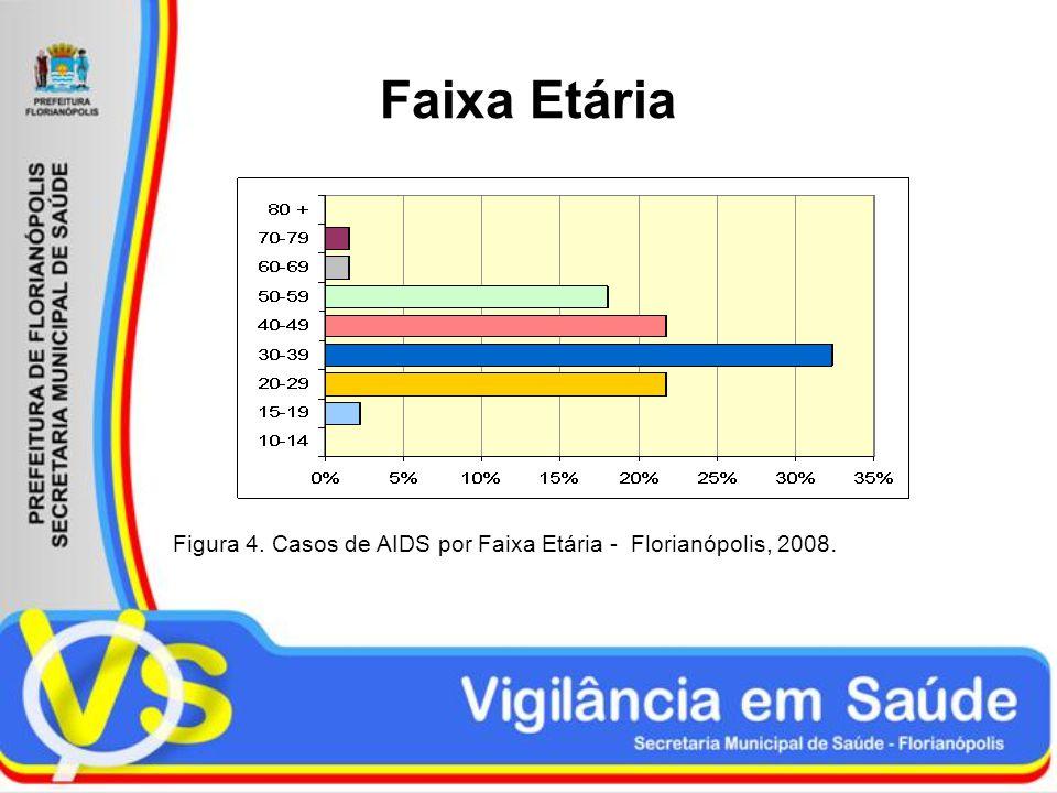Faixa Etária Figura 4. Casos de AIDS por Faixa Etária - Florianópolis, 2008.