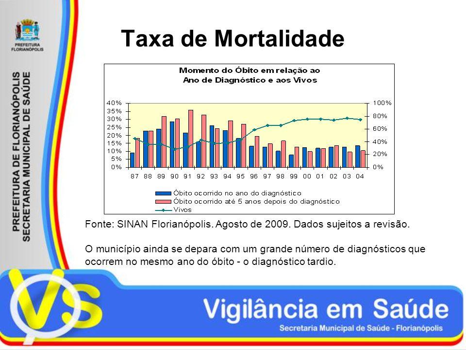 Taxa de Mortalidade Fonte: SINAN Florianópolis. Agosto de 2009. Dados sujeitos a revisão.