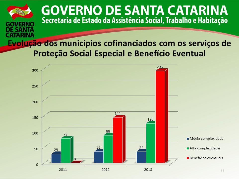 Evolução dos municípios cofinanciados com os serviços de Proteção Social Especial e Benefício Eventual