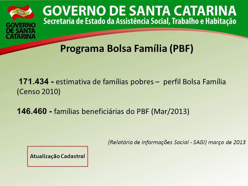 Programa Bolsa Família (PBF) Atualização Cadastral