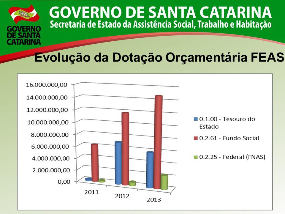 Evolução da Dotação Orçamentária FEAS