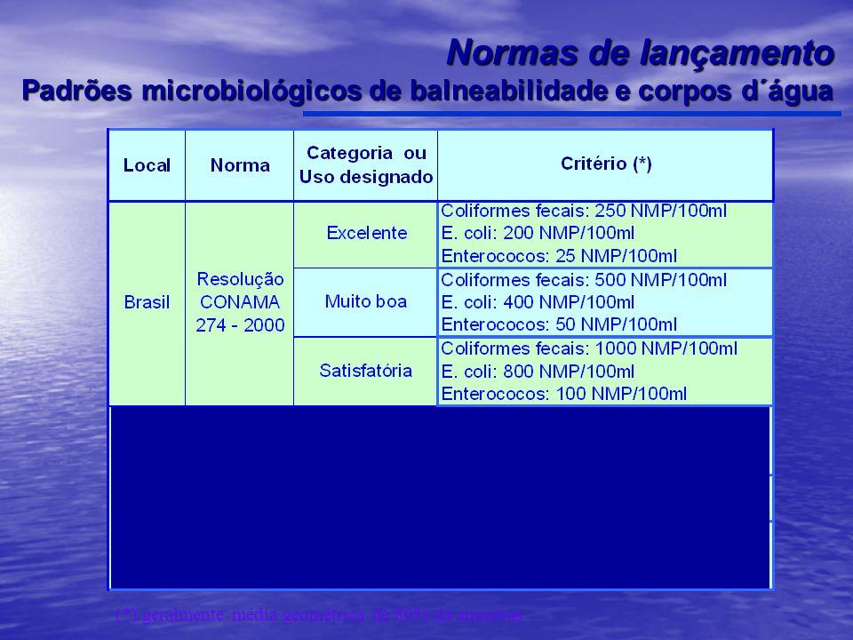 Normas de lançamento Padrões microbiológicos de balneabilidade e corpos d´água