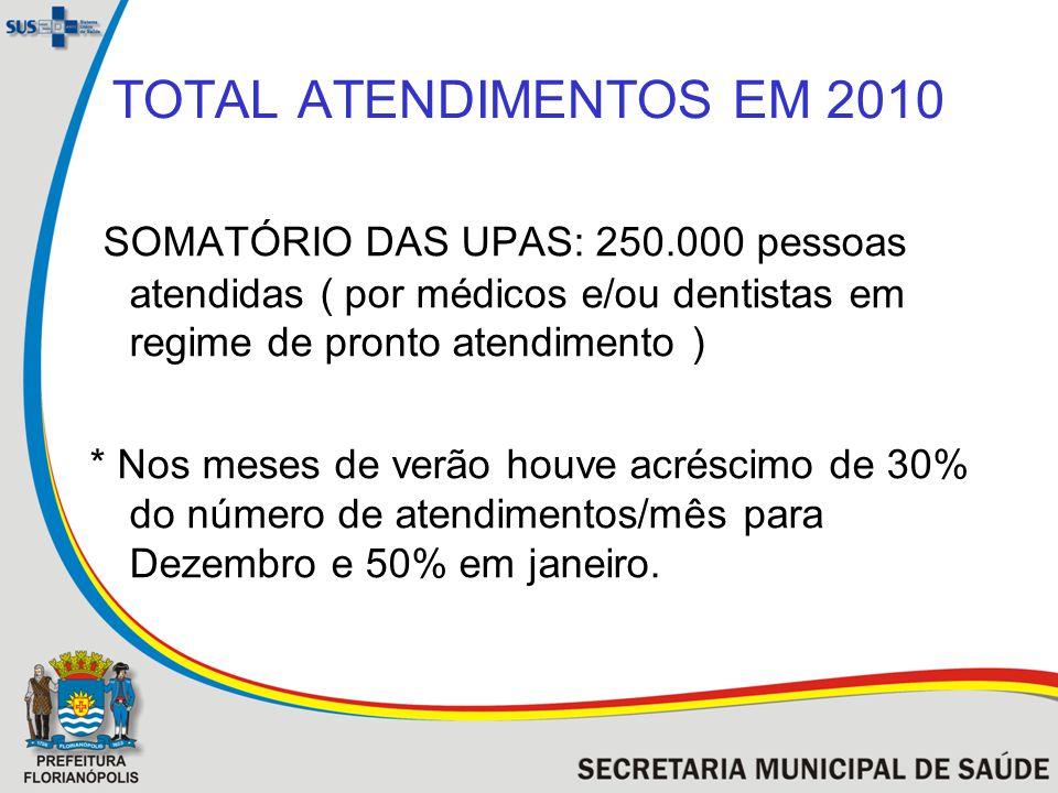 TOTAL ATENDIMENTOS EM 2010 SOMATÓRIO DAS UPAS: 250.000 pessoas atendidas ( por médicos e/ou dentistas em regime de pronto atendimento )