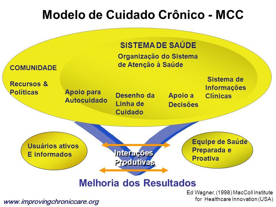 Modelo de Cuidado Crônico - MCC