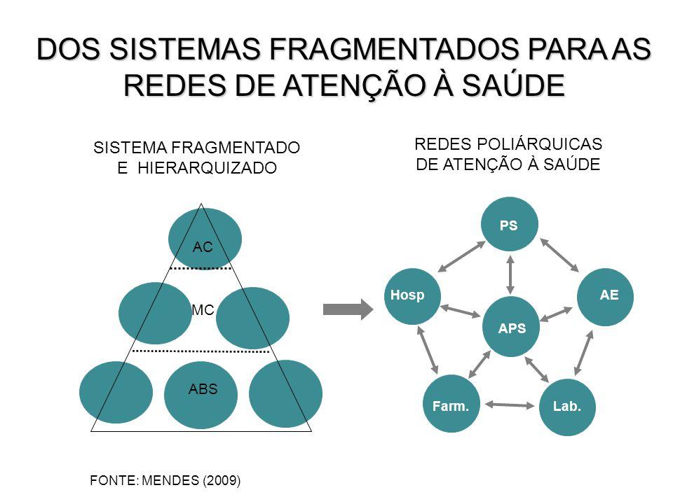 DOS SISTEMAS FRAGMENTADOS PARA AS REDES DE ATENÇÃO À SAÚDE