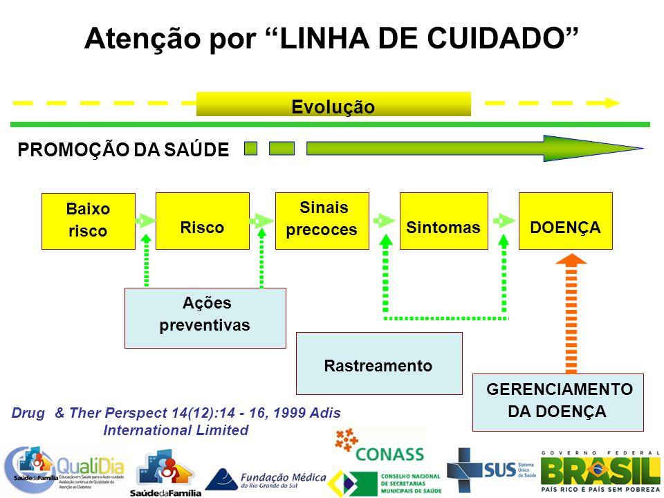 Atenção por LINHA DE CUIDADO