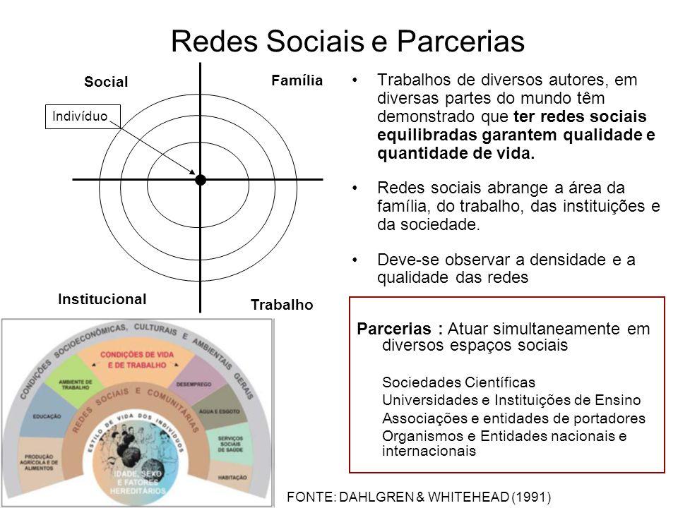 Redes Sociais e Parcerias