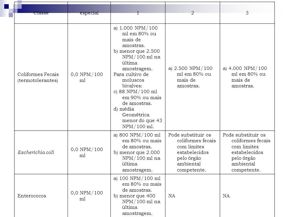 Classe especial. 1. 2. 3. Coliformes Fecais. (termotolerantes) 0,0 NPM/100 ml. a) 1.000 NPM/100 ml em 80% ou mais de amostras.