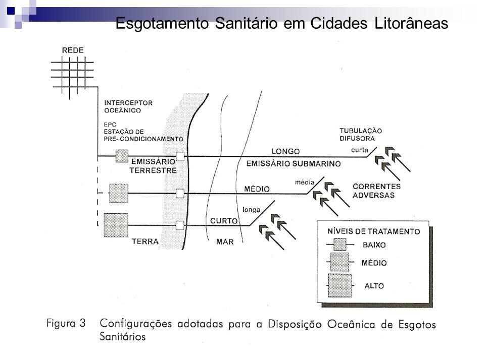 Esgotamento Sanitário em Cidades Litorâneas