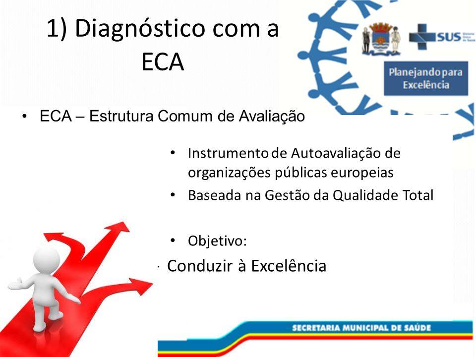 1) Diagnóstico com a ECA Conduzir à Excelência